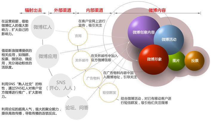 关于微博营销,你想知道的都在这里! 微博营销 2
